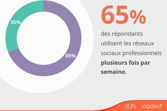 Quelle place les profils IT accordent-ils aux réseaux sociaux professionnels?