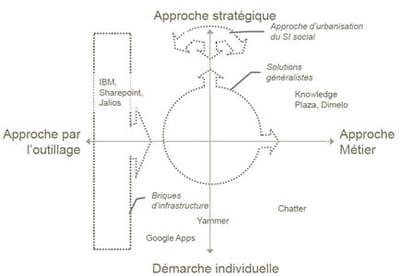 gouvernance du si social : la construction de l'entreprise 2.0 à partir de 4