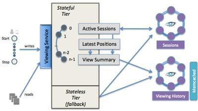 l'architecture cassandra est en cours d'évolution afin de supporter les données