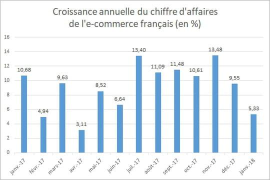 L'e-commerce français croît de 5,3% en janvier