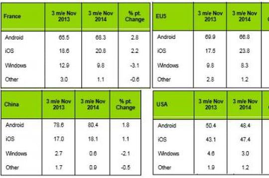 iOS gagne des parts de marché en Europe, en Chine et aux Etats-Unis