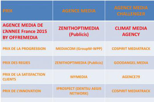 Agence Media de l'Année France by Offremedia : le palmarès complet