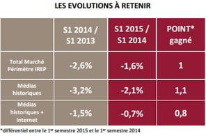 L'Irep table sur un recul de 1,5% du marché publicitaire français en 2015