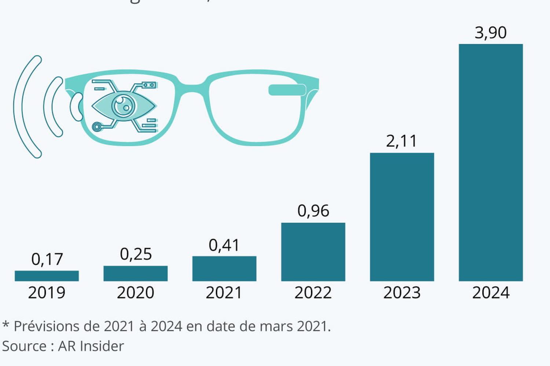 Les lunettes connectées peuvent-elles croître à perte de vue sur le marché?