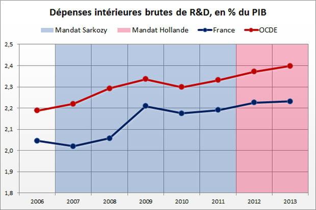 Dépenses de R&D : avantage Hollande