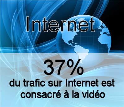 la part de la vidéo dans la bande passante d'internet.