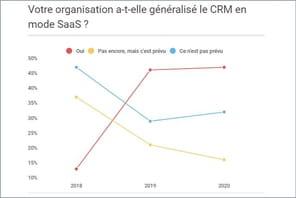 La stratégie cloud des moyennes et grandes entreprises chamboulée par le Covid-19