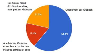 répartition des 6,4 millions de visiteurs uniques s'étant rendus en mai 2012 sur