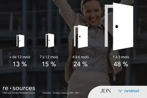 Infographie: la durée moyenne d'une recherche d'emploi est...