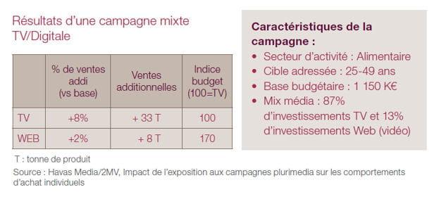 rã©sultats campagne mixte 1