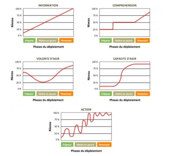 indicateurs de suivi de l'appropriation