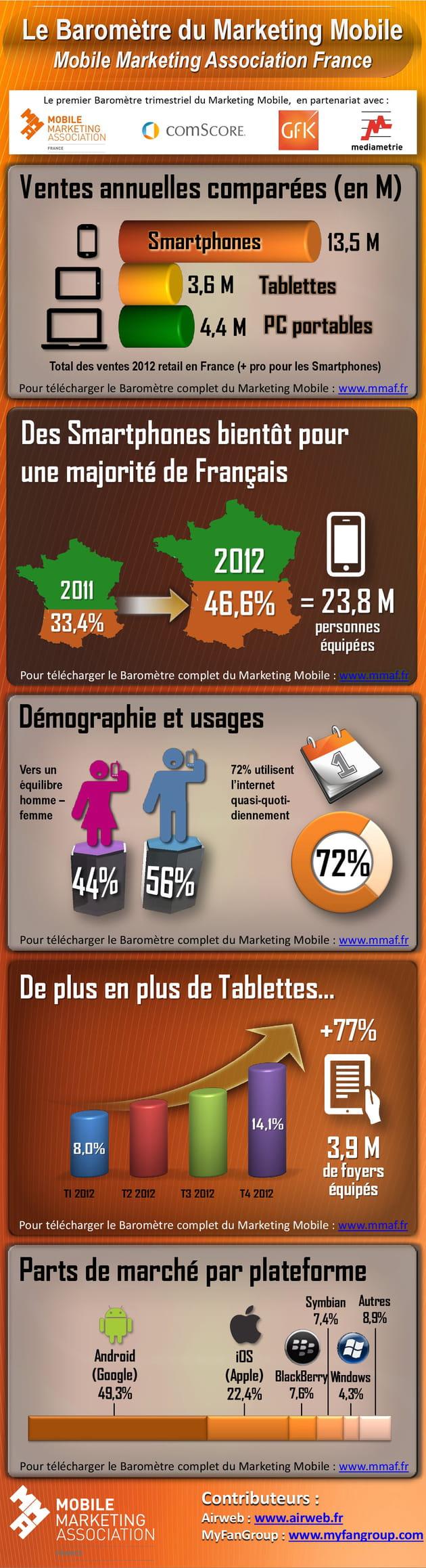 barometre marketing mobile