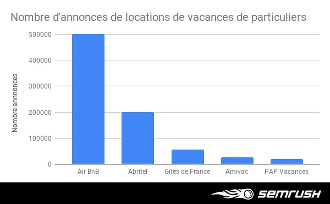 Qui mène la danse du SEO parmi les sites de location entre particuliers ?