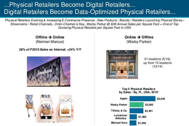 Nouveaux modèles e-commerce (2/2)