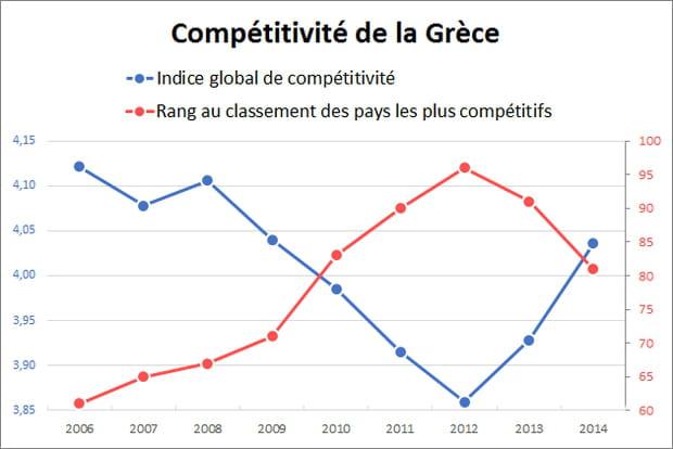 La compétitivité pas aidée par les mesures