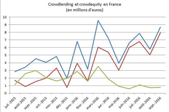 Baromètre du crowdfunding: les plateformes d'equity en difficulté