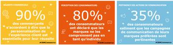 Infographie commer ants et clients n 39 ont pas la m me perception de l 3 - Journal des consommateur ...