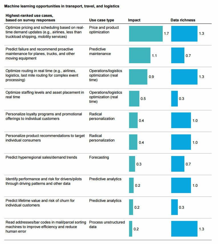 les 12 secteurs d u0026 39 activit u00e9 que le machine learning va