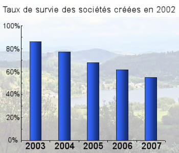 le lac chambon. chiffres : insee.