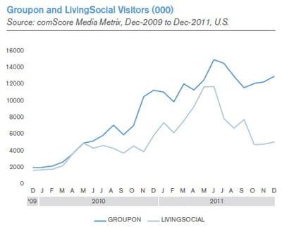 audience mensuelle de groupon et de livingsocial (en milliers de visiteurs)