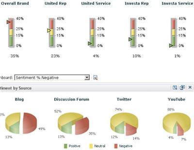 sas social media analytics permet d'analyser les données sociales issues de