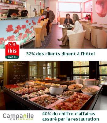 campanile réalise 40% de son chiffre d'affaires avec les restaurants.