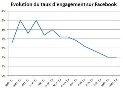 la baisse du taux d'engagement moyen sur facebook est continuelle depuis un an,