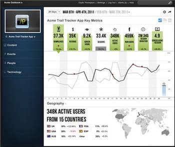 la solutionwebtrends mobile analyticspeut fournir des indicateurs clés sur le