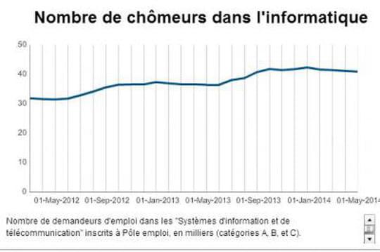 Informatique : le chômage baisse pour le 4e mois d'affilée