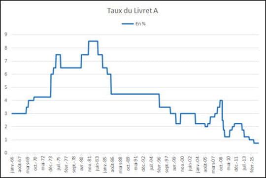 Livret A 2017: plafond, taux et intérêt