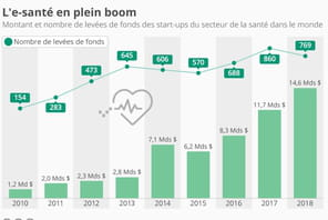 L'e-santé, secteur star des levées de fonds