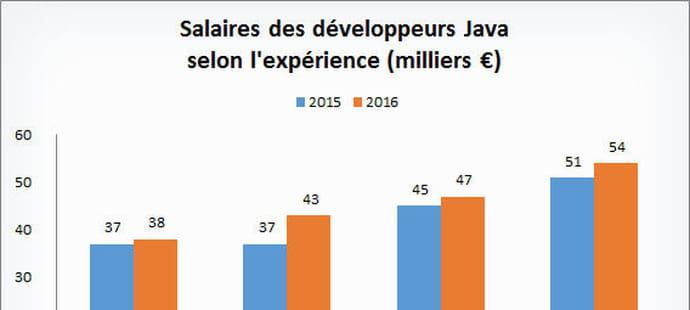 Le salaire des développeurs Java en graphiques
