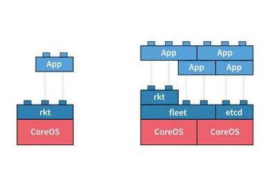 Face à Docker, CoreOS gagne deprécieux soutiens