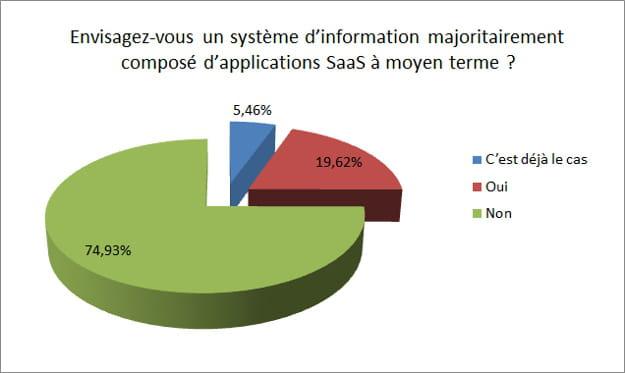 2035106 20 des societes francaises envisagent un systeme d information en saas