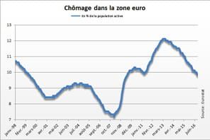 Chômage en Europe: stable en novembre