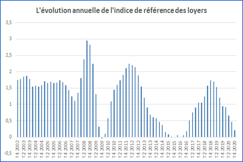 Indice des loyers (IRL)2021: valeur, historique et calcul