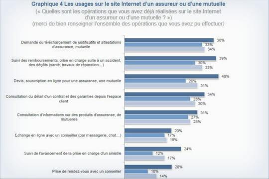Les Français sont encore réticents aux services digitaux des assureurs