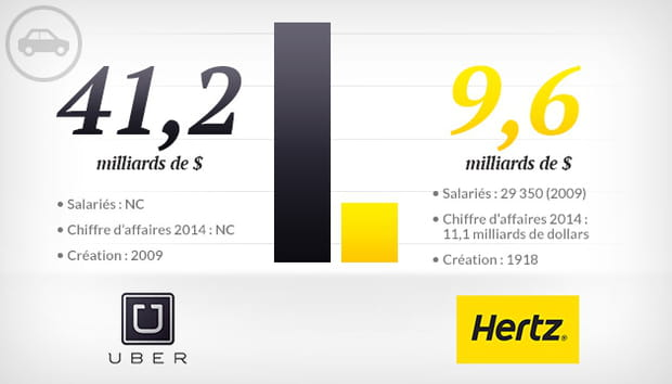Uber vs Hertz