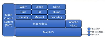 l'architecture de la distribution hadoop mapr.