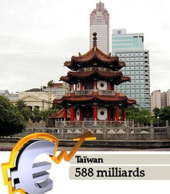 taïwan est le 19e pays le plus riche du monde.