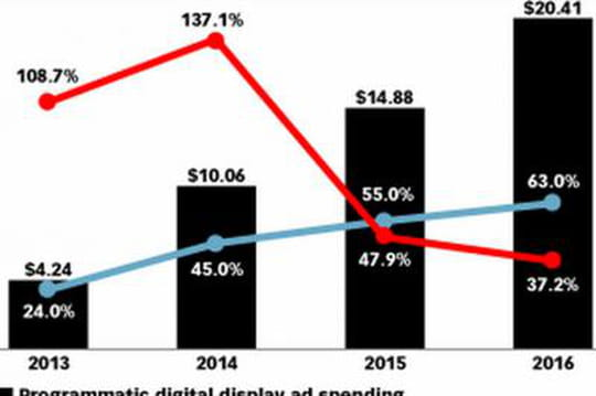 Le programmatique représentera 63% des investissements display en 2016aux Etats-Unis