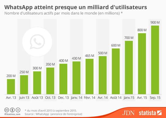 Infographie: quelle est l'évolution de l'audience de WhatsApp?