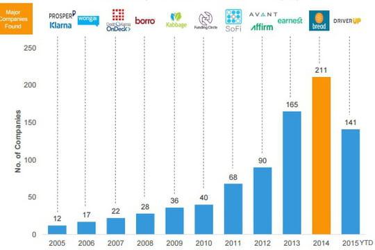 Plateformes de prêt : quels sont les segments les plus plébiscités par les VC ?