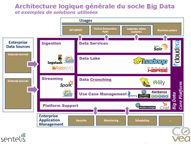 covea bnig data architecture