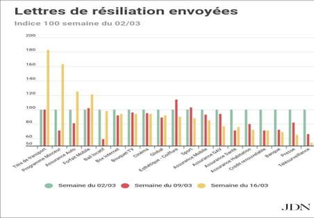 Abonnement de transport, programme minceur… Ces services délaissés en masse par les Français confinés