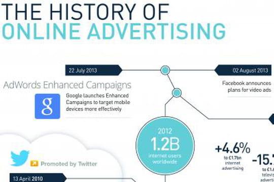 Infographie: retour sur 20ans de publicité sur Internet