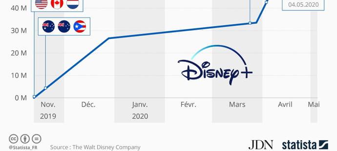 Disney+ a séduit plus de 50millions d'abonnés à travers le monde en six mois