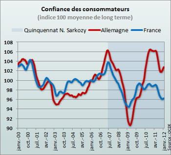Confiance des consommateurs angela merkel vainqueur - Journal des consommateur ...