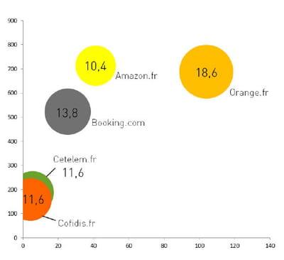 les performances des cinq plus gros annonceurs en matière d'impressions et de