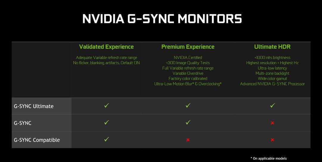 Les différentes catégories de technologies Nvidia G-Sync et leurs explications